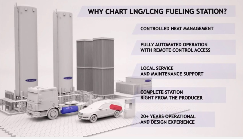 stacja tankowania lng cng