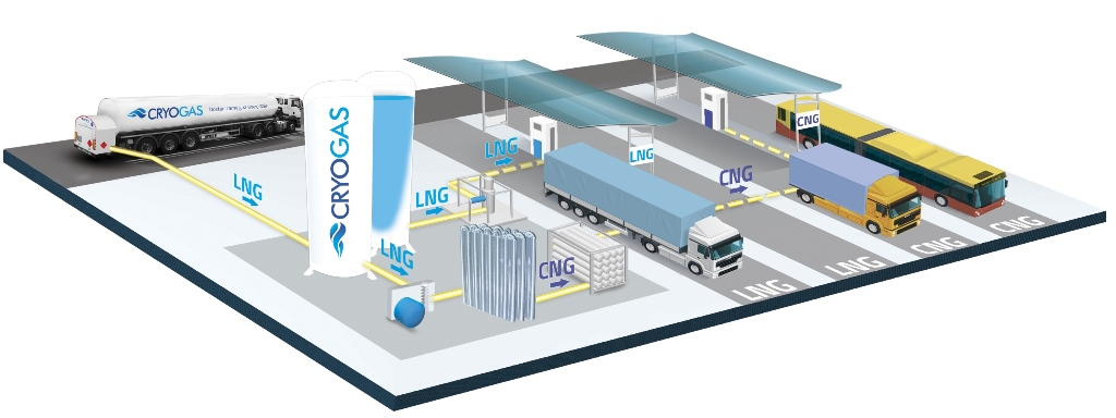 3 Cryogas - schemat stacji LNG LCNG